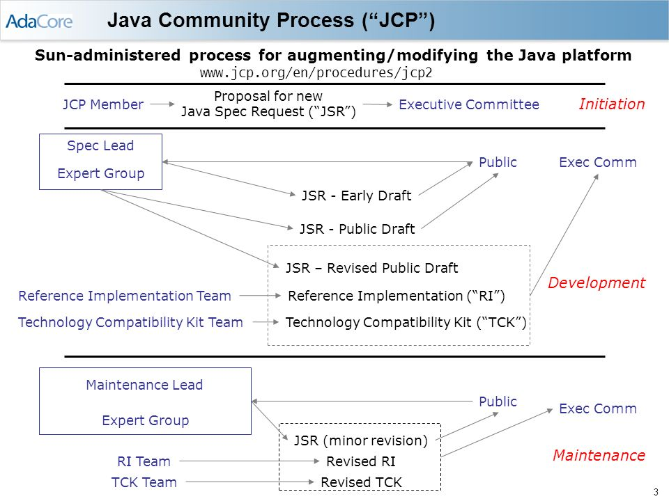 2 Java for safety-critical / high-security systems Some advantages Reliability Avoids buffer overflow problems and dangling reference issues Predictability: precisely defined semantics, in general Order of expression evaluation, precise exception behavior Analyzability No uninitialized variables; no unreachable code Built-in security model Some issues Reliability C-based syntax (literals, dangling else), low-level thread model Predictability Thread-related issues (priority semantics, unbounded priority inversions) Garbage collection issues Analyzability Unconventional execution model (JVM) Language and API size/complexity Built-in security model