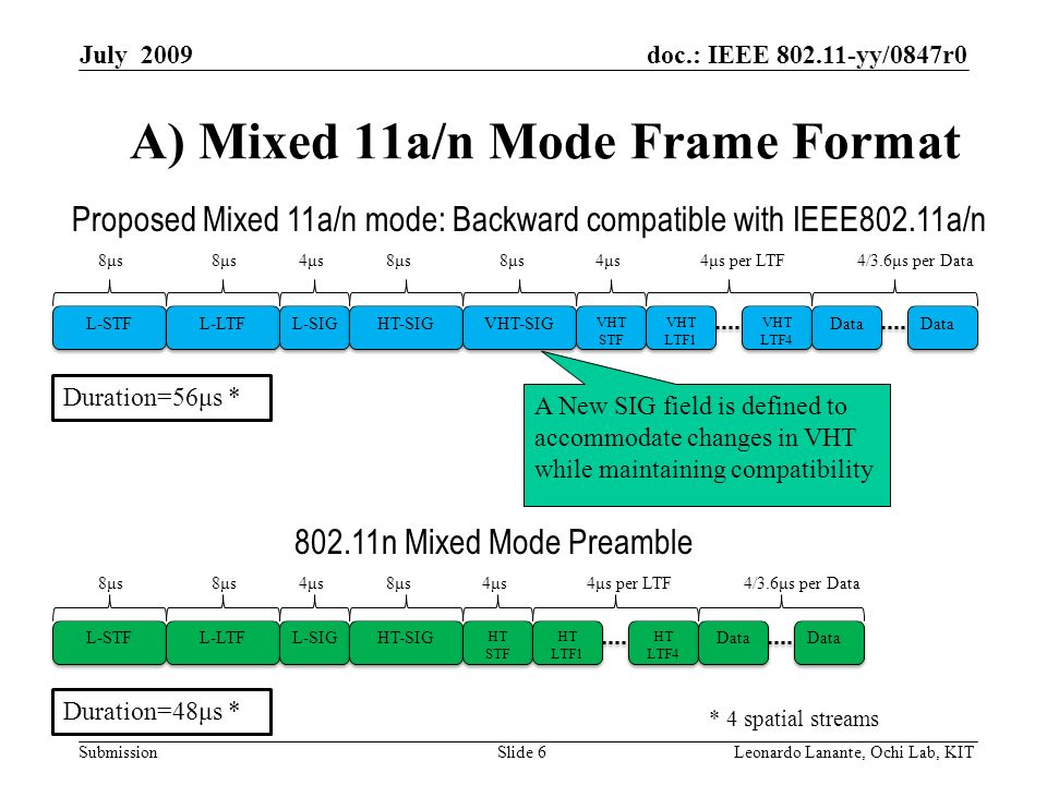 doc.: IEEE yy/0847r0 Submission Slide 6Leonardo Lanante, Ochi Lab, KIT July 2009 A) Mixed 11a/n Mode Frame Format Proposed Mixed 11a/n mode: Backward compatible with IEEE802.11a/n Duration=56μs * L-STF L-LTF L-SIG HT-SIG VHT-SIG VHT STF VHT LTF1 VHT LTF4 VHT LTF4 Data 8μs8μs8μs8μs4μs4μs8μs8μs8μs8μs4μs4μs4μs per LTF4/3.6μs per Data * 4 spatial streams L-STF L-LTF L-SIG HT-SIG HT STF HT LTF1 HT LTF4 HT LTF4 Data 8μs8μs8μs8μs4μs4μs8μs8μs4μs4μs4μs per LTF4/3.6μs per Data Duration=48μs * n Mixed Mode Preamble A New SIG field is defined to accommodate changes in VHT while maintaining compatibility