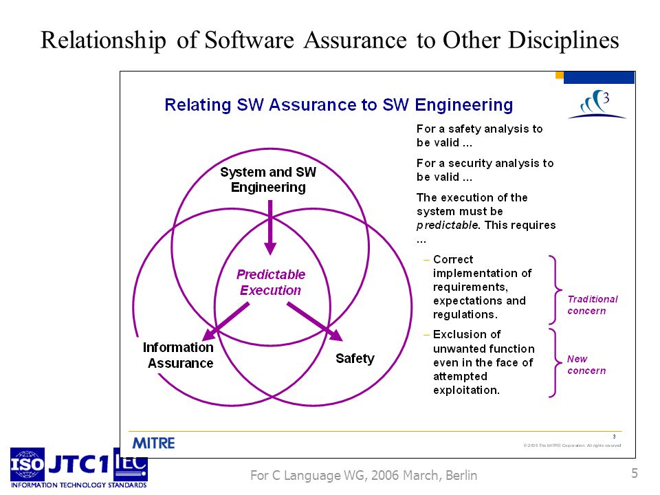 For C Language WG, 2006 March, Berlin 6 Relationship of Software Assurance to Other Disciplines Some avoidable mistakes are encouraged by poor usage (arguably, poor design) of programming languages.