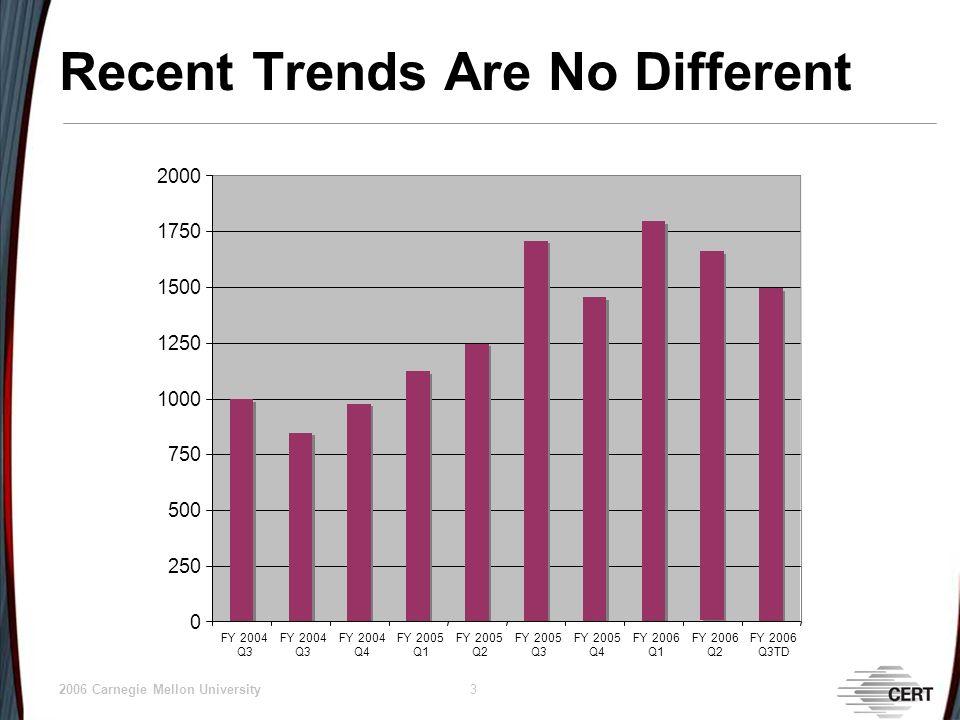 © 2006 Carnegie Mellon University 3 Recent Trends Are No Different 0 250 500 750 1000 1250 1500 1750 2000 FY 2004 Q3 FY 2004 Q3 FY 2004 Q4 FY 2005 Q1 FY 2005 Q2 FY 2005 Q3 FY 2005 Q4 FY 2006 Q1 FY 2006 Q2 FY 2006 Q3TD