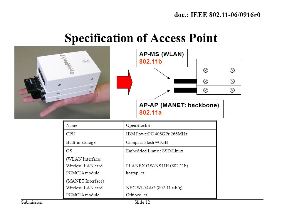 doc.: IEEE 802.11-06/0916r0 SubmissionSlide 12 Specification of Access Point NameOpenBlockS CPUIBM PowerPC 406GPr 266MHz Built-in storageCompact Flash1GB OSEmbedded Linux : SSD/Linux (WLAN Interface) Wireless LAN card PCMCIA module PLANEX GW-NS11H (802.11b) hostap_cs (MANET Interface) Wireless LAN card PCMCIA module NEC WL54AG (802.11 a/b/g) Orinoco_cs AP-AP (MANET: backbone) 802.11a AP-MS (WLAN) 802.11b