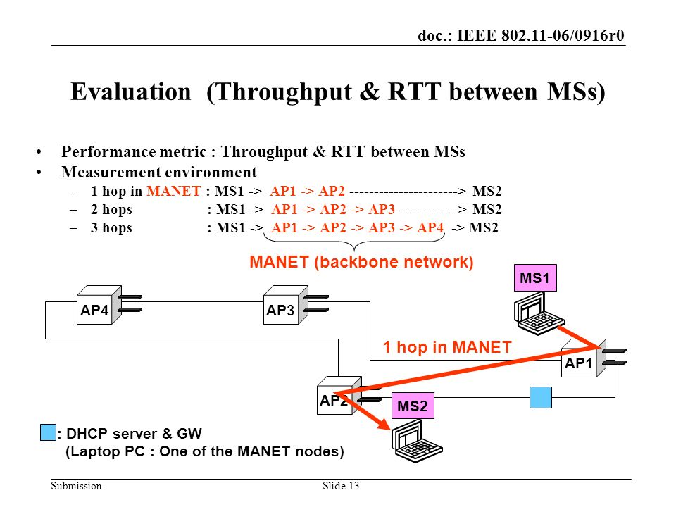 doc.: IEEE 802.11-06/0916r0 SubmissionSlide 13 Evaluation (Throughput & RTT between MSs) AP4AP3AP1AP2 MS1MS2 : DHCP server & GW (Laptop PC : One of the MANET nodes) 1 hop in MANET MANET (backbone network) Performance metric : Throughput & RTT between MSs Measurement environment –1 hop in MANET : MS1 -> AP1 -> AP2 ----------------------> MS2 –2 hops : MS1 -> AP1 -> AP2 -> AP3 ------------> MS2 –3 hops : MS1 -> AP1 -> AP2 -> AP3 -> AP4 -> MS2
