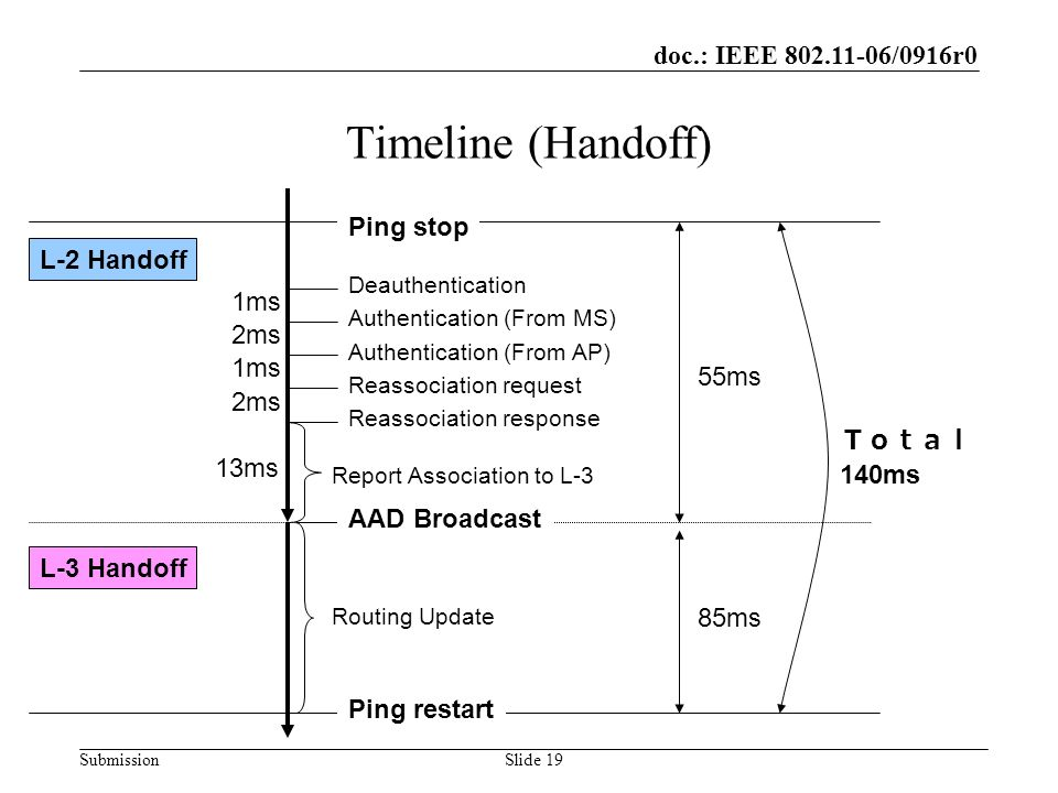 doc.: IEEE 802.11-06/0916r0 SubmissionSlide 19 Timeline (Handoff) L-2 Handoff L-3 Handoff AAD Broadcast Reassociation response Reassociation request Authentication (From AP) Authentication (From MS) Deauthentication 55ms 85ms 1ms 2ms 1ms 2ms 13ms Report Association to L-3 Routing Update Ping stop Ping restart 140ms