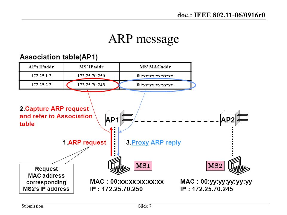 doc.: IEEE 802.11-06/0916r0 SubmissionSlide 18 Evaluation (Handoff time) Performance metric : Handoff time MS1 sends ICMP packet to MS2 by Ping, while moving.