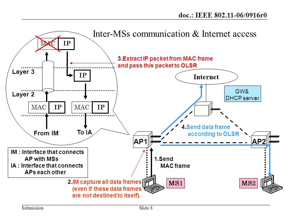 doc.: IEEE 802.11-06/0916r0 SubmissionSlide 9 Performance Evaluation We measured and checked –Throughput & RTT between MSs –Access to the external network –Handoff time We used M-WLAN test-bed for –Evaluating the capability of M-WLAN