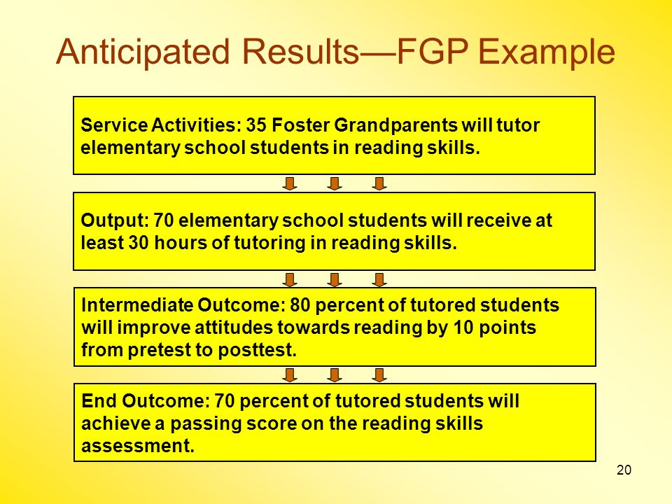 20 Anticipated ResultsFGP Example Service Activities: 35 Foster Grandparents will tutor elementary school students in reading skills.