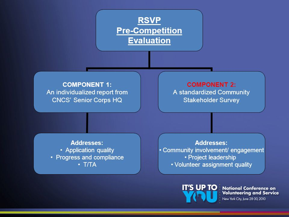 RSVP Pre-Competition Evaluation COMPONENT 1: An individualized report from CNCS Senior Corps HQ Addresses: Application quality Progress and compliance T/TA COMPONENT 2: A standardized Community Stakeholder Survey Addresses: Community involvement/ engagement Project leadership Volunteer assignment quality