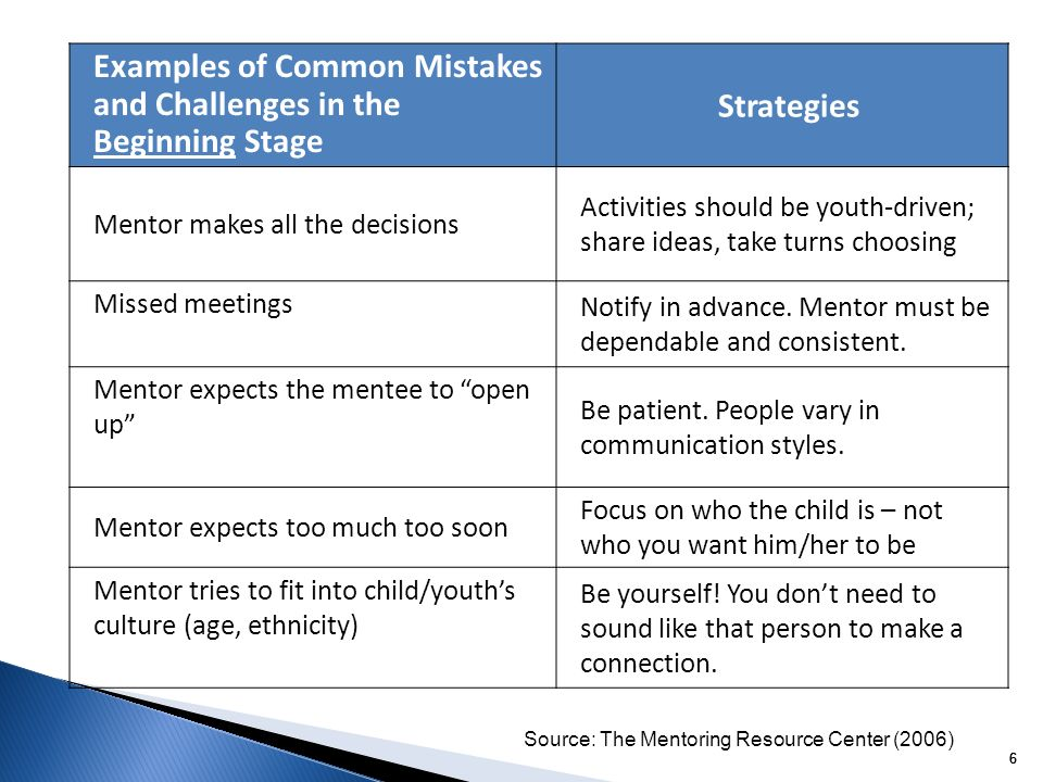 6 66 Examples of Common Mistakes and Challenges in the Beginning Stage Strategies Mentor makes all the decisions Activities should be youth-driven; share ideas, take turns choosing Missed meetings Notify in advance.