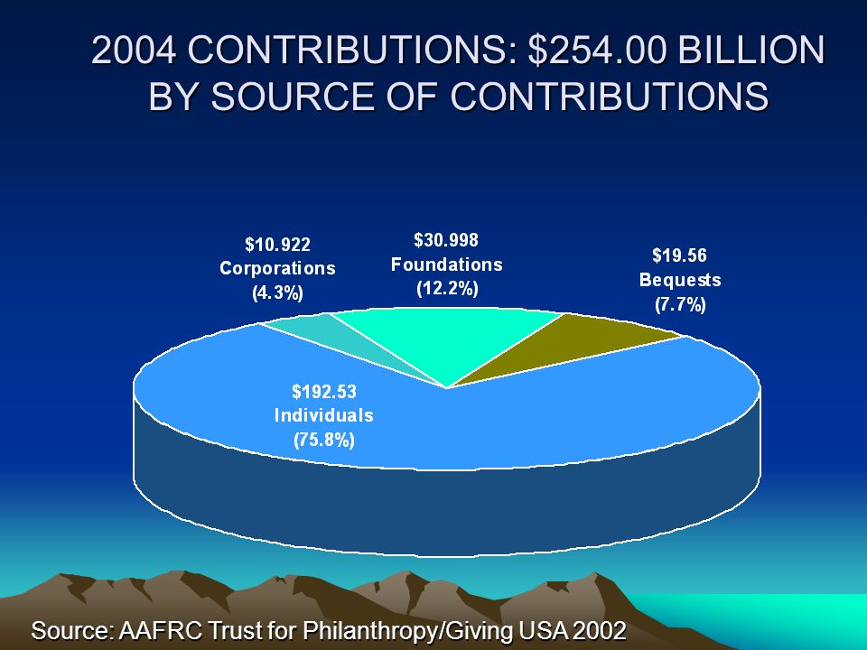 2004 CONTRIBUTIONS: $254.00 BILLION BY SOURCE OF CONTRIBUTIONS Source: AAFRC Trust for Philanthropy/Giving USA 2002