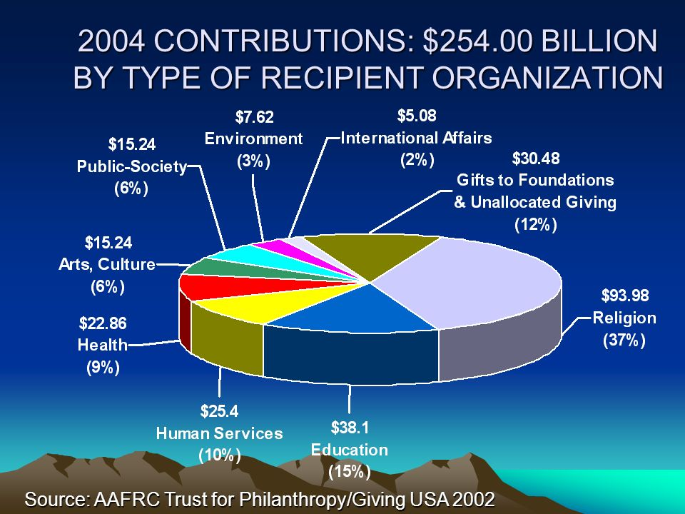 2004 CONTRIBUTIONS: $254.00 BILLION BY TYPE OF RECIPIENT ORGANIZATION Source: AAFRC Trust for Philanthropy/Giving USA 2002