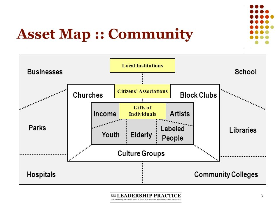 9 Asset Map :: Community ChurchesBlock Clubs IncomeArtists Labeled People Elderly Culture Groups Youth Local Institutions Citizens Associations Gifts of Individuals BusinessesSchool Libraries Parks Community CollegesHospitals