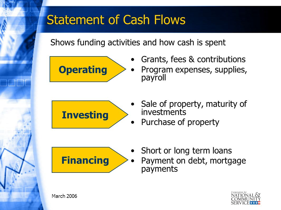March 2006 Statement of Cash Flows Shows funding activities and how cash is spent Grants, fees & contributions Program expenses, supplies, payroll Sale of property, maturity of investments Purchase of property Short or long term loans Payment on debt, mortgage payments Operating Investing Financing