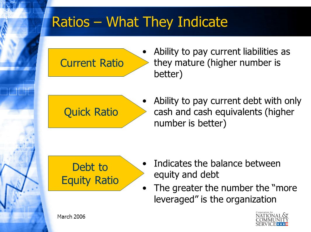 March 2006 Ratios – What They Indicate Ability to pay current liabilities as they mature (higher number is better) Ability to pay current debt with only cash and cash equivalents (higher number is better) Indicates the balance between equity and debt The greater the number the more leveraged is the organization Quick Ratio Current Ratio Debt to Equity Ratio