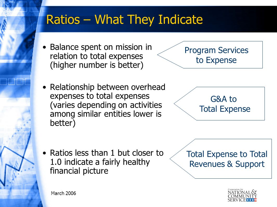 March 2006 Ratios – What They Indicate Balance spent on mission in relation to total expenses (higher number is better) Relationship between overhead expenses to total expenses (varies depending on activities among similar entities lower is better) Ratios less than 1 but closer to 1.0 indicate a fairly healthy financial picture Program Services to Expense G&A to Total Expense Total Expense to Total Revenues & Support