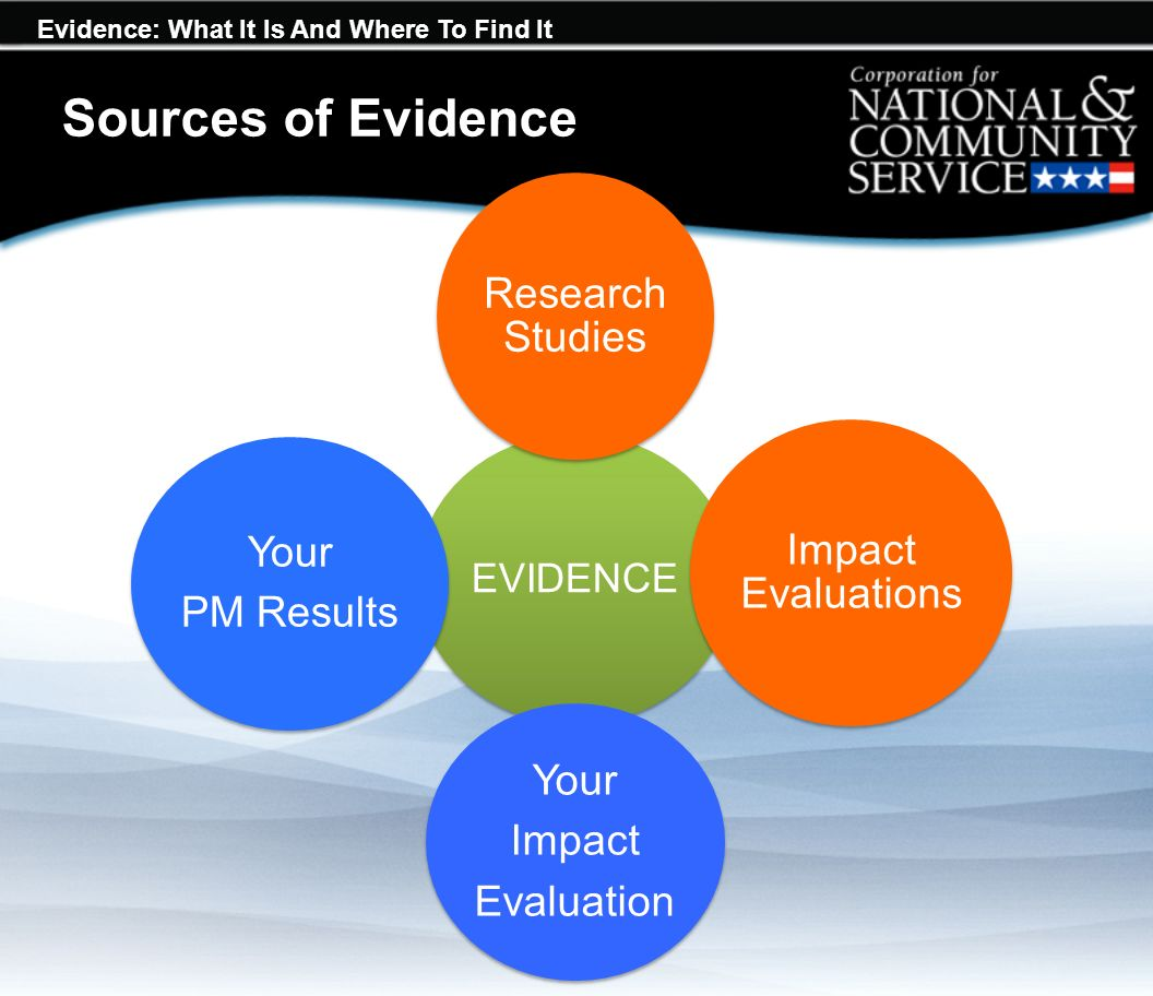 Evidence: What It Is And Where To Find It Sources of Evidence EVIDENCE Research Studies Impact Evaluations Your Impact Evaluation Your PM Results