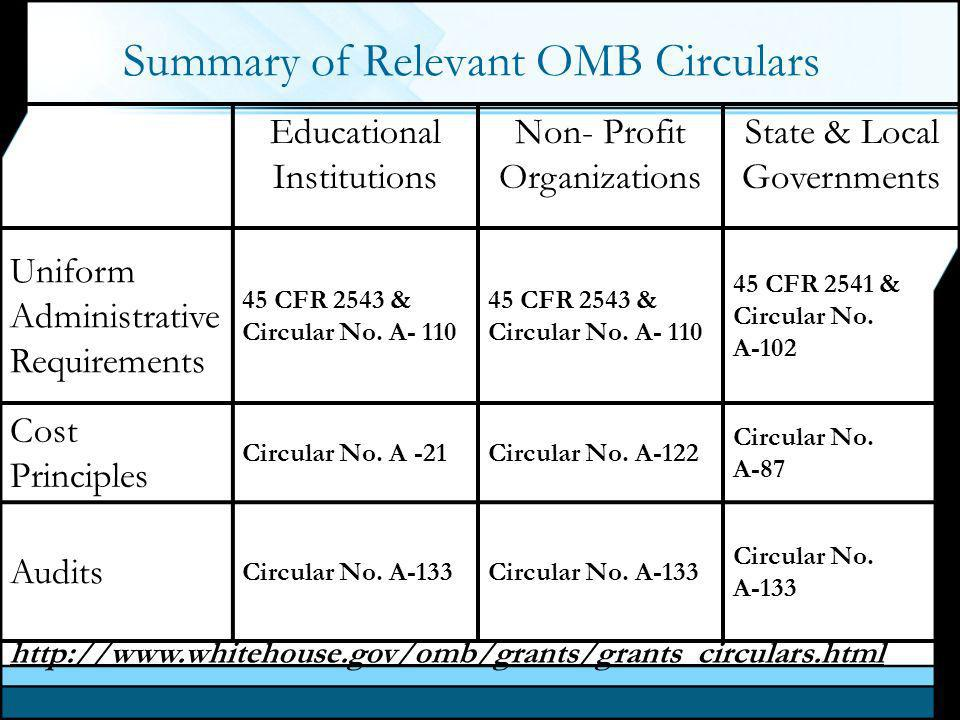 Summary of Relevant OMB Circulars Educational Institutions Non- Profit Organizations State & Local Governments Uniform Administrative Requirements 45 CFR 2543 & Circular No.