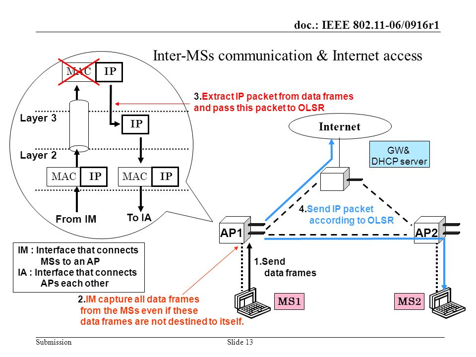 doc.: IEEE 802.11-06/0916r1 SubmissionSlide 13 Inter-MSs communication & Internet access GW& DHCP server Internet MACIP MS1MS2 Layer 2 Layer 3 MACIP M