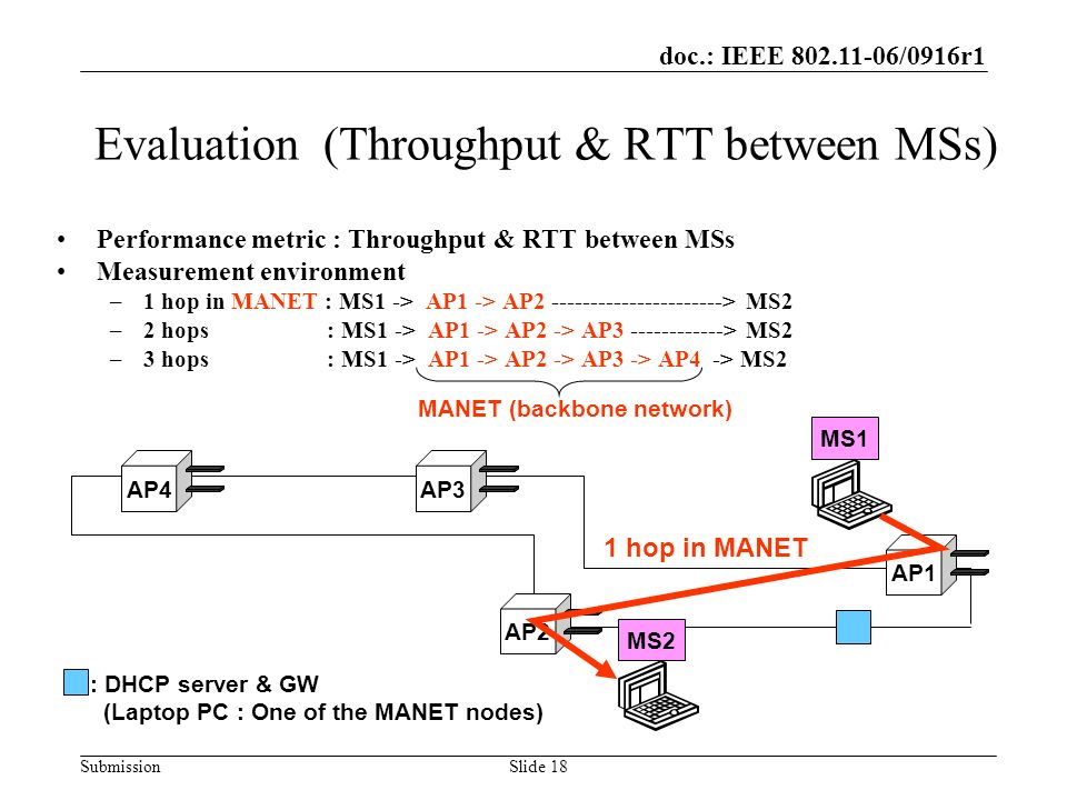 doc.: IEEE 802.11-06/0916r1 SubmissionSlide 18 Evaluation (Throughput & RTT between MSs) AP4AP3AP1AP2 MS1MS2 : DHCP server & GW (Laptop PC : One of th
