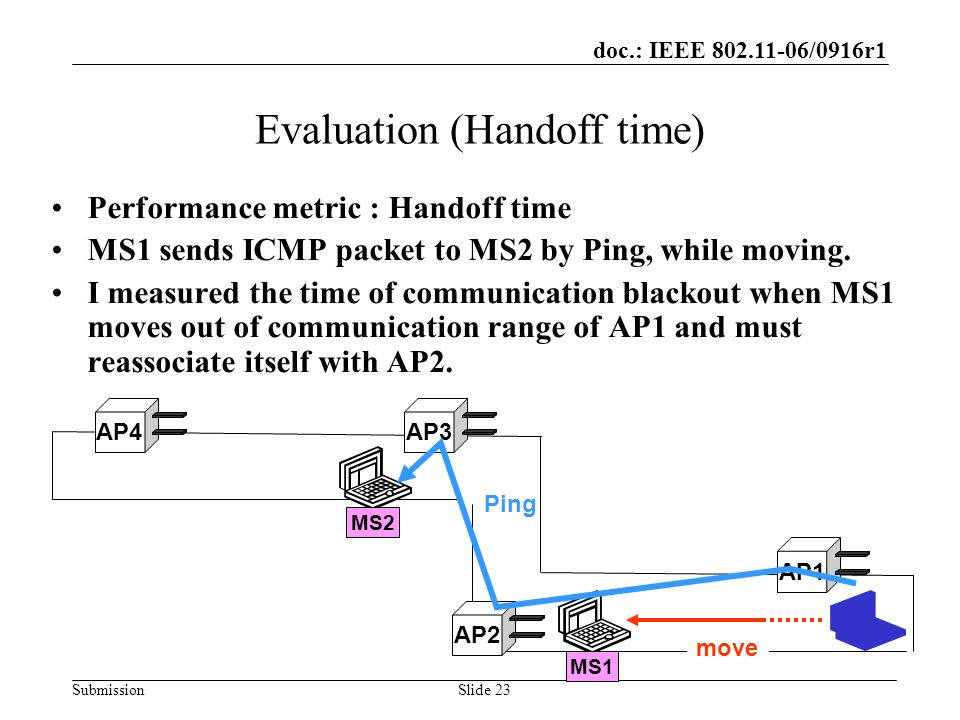 doc.: IEEE 802.11-06/0916r1 SubmissionSlide 23 Evaluation (Handoff time) Performance metric : Handoff time MS1 sends ICMP packet to MS2 by Ping, while