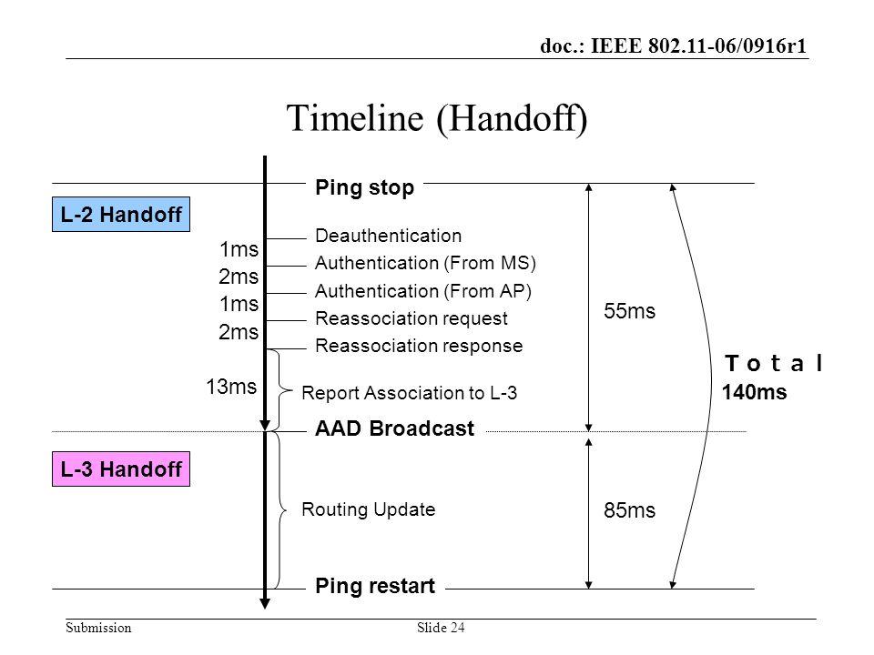 doc.: IEEE 802.11-06/0916r1 SubmissionSlide 24 Timeline (Handoff) L-2 Handoff L-3 Handoff AAD Broadcast Reassociation response Reassociation request A