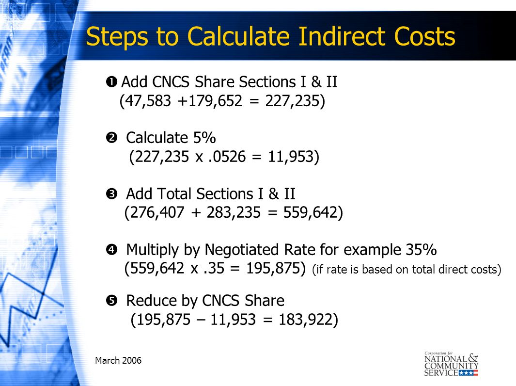 March 2006 Steps to Calculate Indirect Costs Add CNCS Share Sections I & II (47,583 +179,652 = 227,235) Calculate 5% (227,235 x.0526 = 11,953) Add Total Sections I & II (276,407 + 283,235 = 559,642) Multiply by Negotiated Rate for example 35% (559,642 x.35 = 195,875) (if rate is based on total direct costs) Reduce by CNCS Share (195,875 – 11,953 = 183,922)