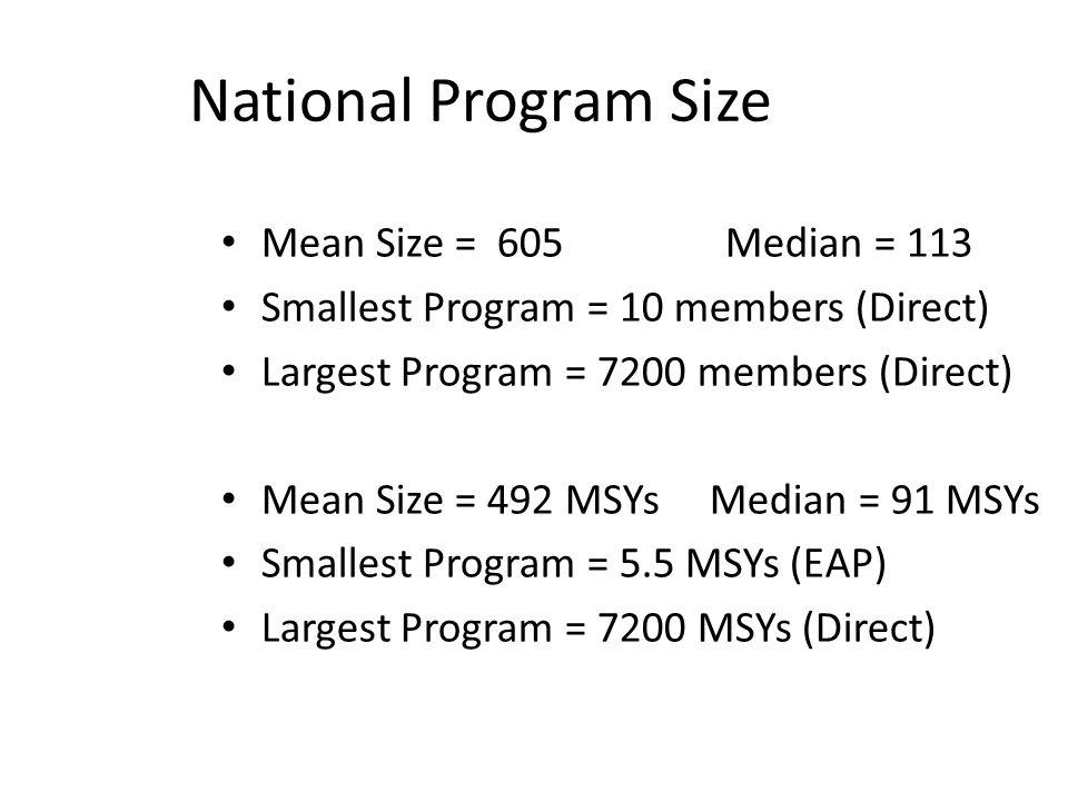 National Program Size Mean Size = 605 Median = 113 Smallest Program = 10 members (Direct) Largest Program = 7200 members (Direct) Mean Size = 492 MSYs Median = 91 MSYs Smallest Program = 5.5 MSYs (EAP) Largest Program = 7200 MSYs (Direct)