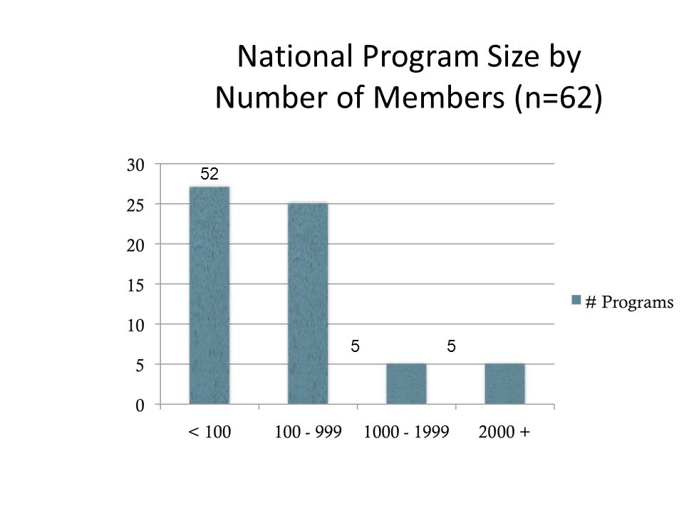 National Program Size by Number of Members (n=62) 52 55