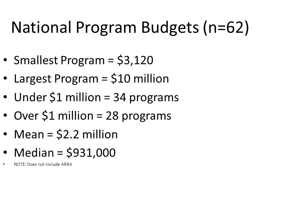 Smallest Program = $3,120 Largest Program = $10 million Under $1 million = 34 programs Over $1 million = 28 programs Mean = $2.2 million Median = $931,000 NOTE: Does not include ARRA