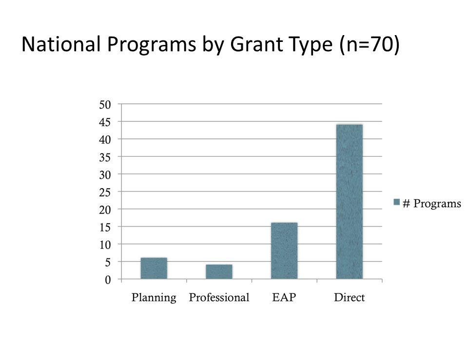 National Programs by Grant Type (n=70)
