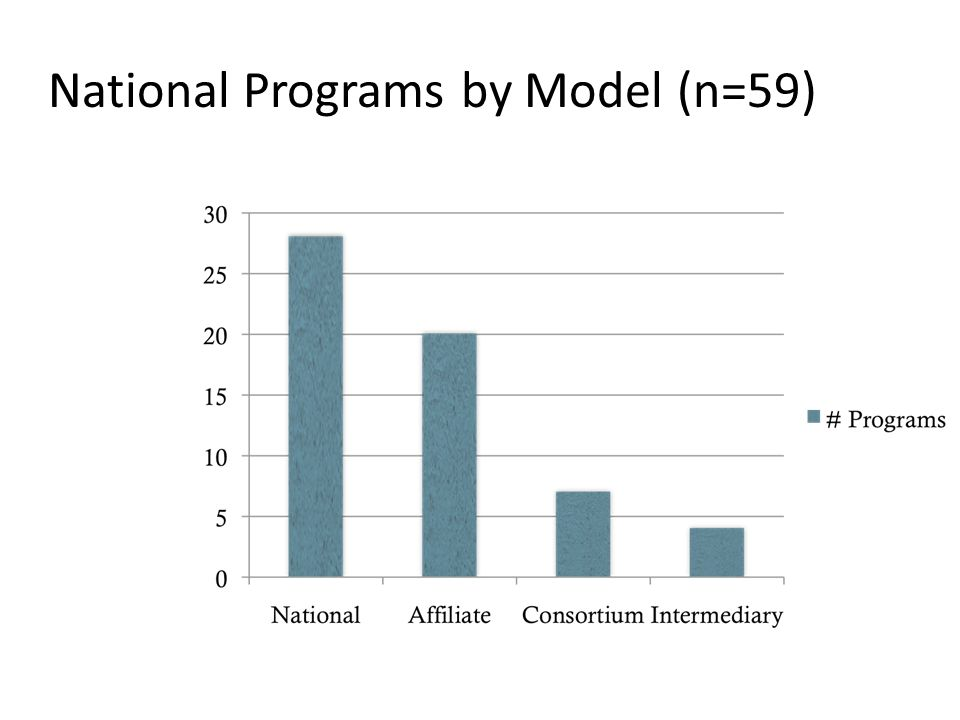 National Programs by Staffing FTEs (n=55) 4 3 4
