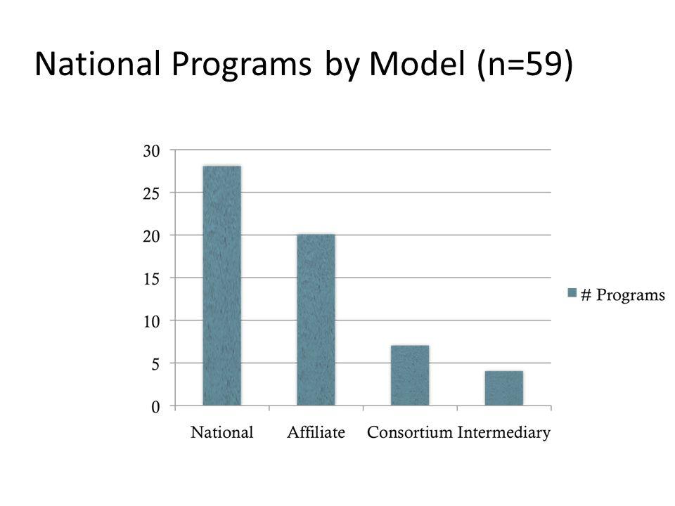 Commission Programs (n=46) Smallest commission = 4 programs Largest commission = 61 programs Under 10 programs= 21 commissions 11 + programs = 25 commissions NOTE: Does not include ARRA