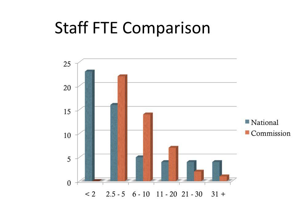Staff FTE Comparison