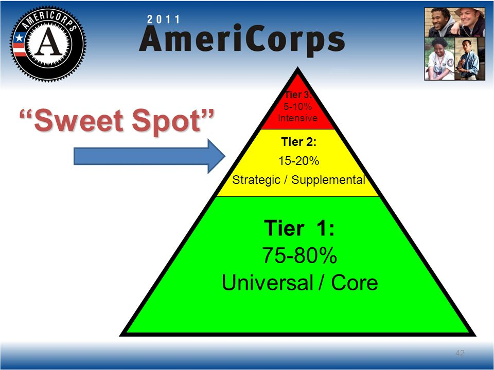 Assessment Instruction Tier 1: 75-80% Universal / Core Tier 2: 15-20% Strategic / Supplemental Tier 3: 5-10% Intensive Sweet Spot 42