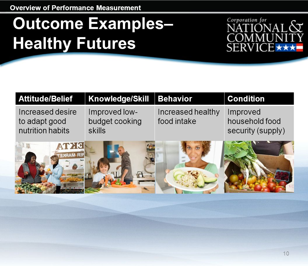 Overview of Performance Measurement Outcome Examples– Healthy Futures 10 Attitude/BeliefKnowledge/SkillBehaviorCondition Increased desire to adapt good nutrition habits Improved low- budget cooking skills Increased healthy food intake Improved household food security (supply)