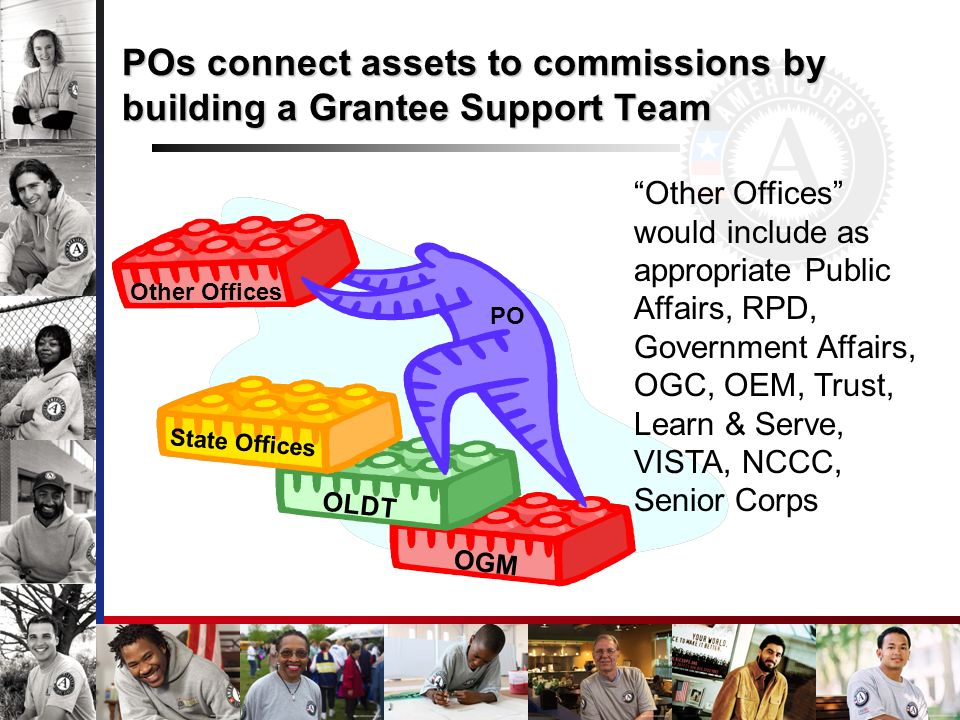 POs connect assets to commissions by building a Grantee Support Team OGM OLDT State Offices Other Offices Other Offices would include as appropriate P