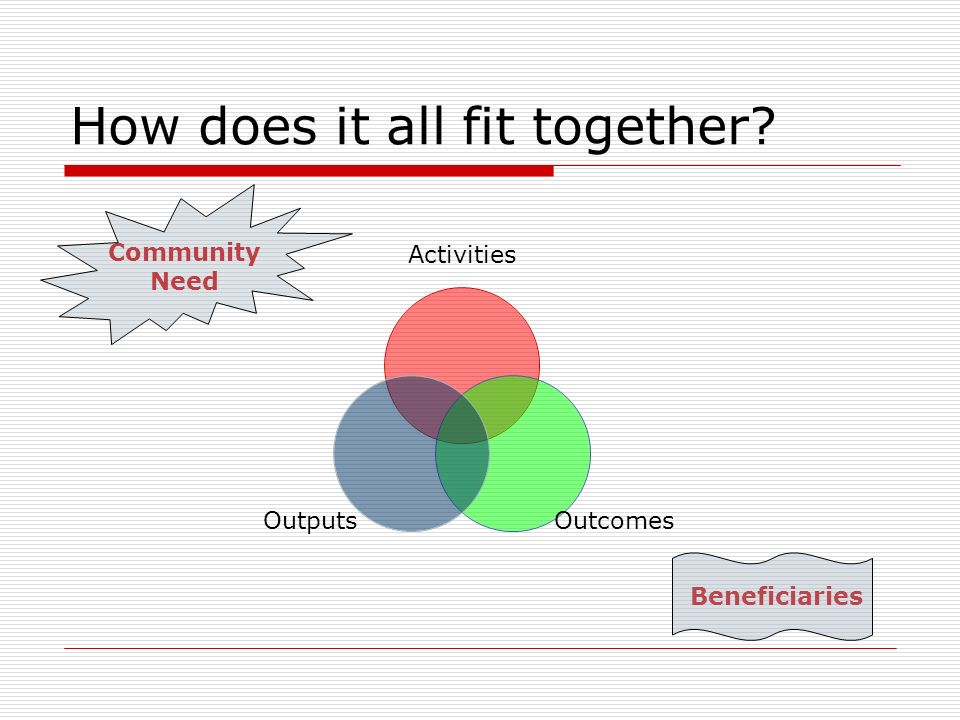 How does it all fit together Community Need Beneficiaries Activities OutcomesOutputs