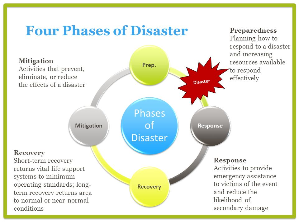 Four Phases of Disaster Phases of Disaster Prep.ResponseRecoveryMitigation Disaster Preparedness Planning how to respond to a disaster and increasing