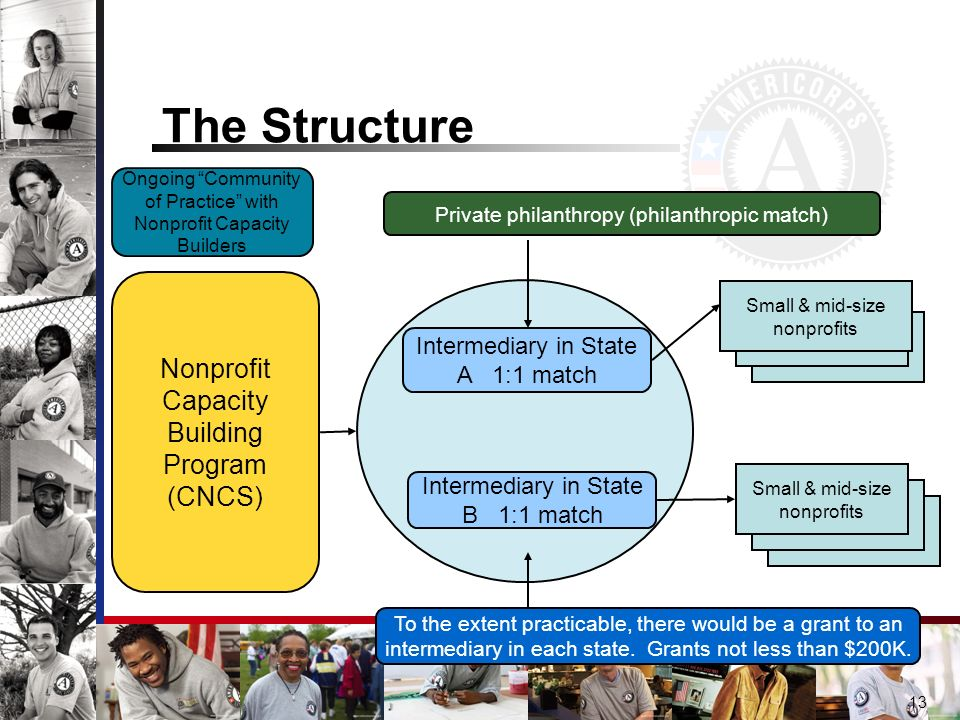 The Structure 13 Intermediary in State A 1:1 match Intermediary in State B 1:1 match Private philanthropy (philanthropic match) Small & mid-size nonprofits To the extent practicable, there would be a grant to an intermediary in each state.