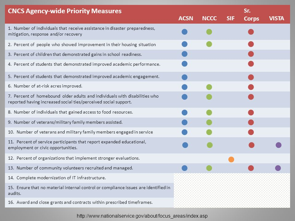 Overview CNCS Agency-wide Priority Measures ACSNNCCCSIF Sr. CorpsVISTA 1. Number of individuals that receive assistance in disaster preparedness, miti