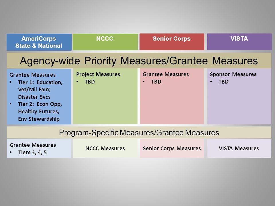 Agency-wide Priority Measures/Grantee Measures AmeriCorps State & National NCCC Senior CorpsVISTA Grantee Measures Tier 1: Education, Vet/Mil Fam; Dis