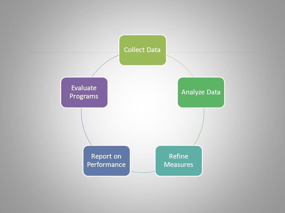 Collect DataAnalyze Data Refine Measures Report on Performance Evaluate Programs
