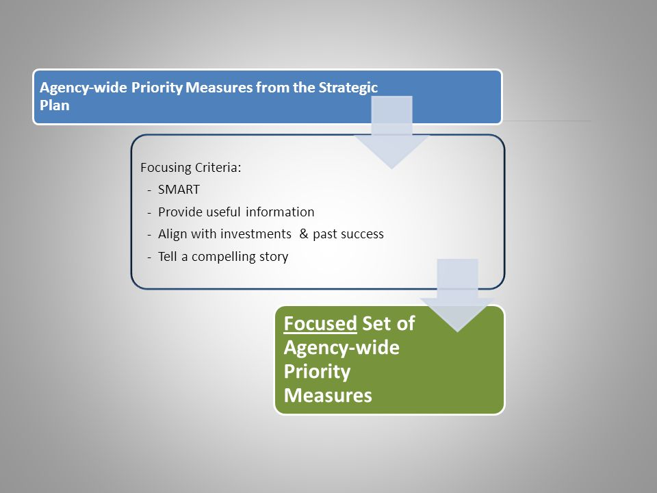 Agency-wide Priority Measures from the Strategic Plan Focusing Criteria: - SMART - Provide useful information - Align with investments & past success - Tell a compelling story Focused Set of Agency-wide Priority Measures