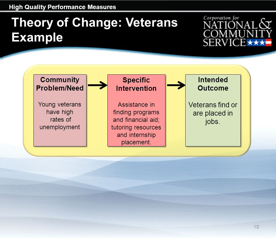 High Quality Performance Measures Theory of Change: Veterans Example 10 Intended Outcome Veterans find or are placed in jobs.
