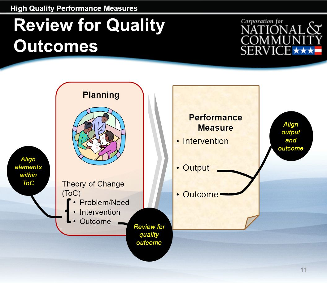 High Quality Performance Measures Review for Quality Outcomes 11 Performance Measure Intervention Output Outcome Align output and outcome Planning Theory of Change (ToC) Problem/Need Intervention Outcome Align elements within ToC Review for quality outcome