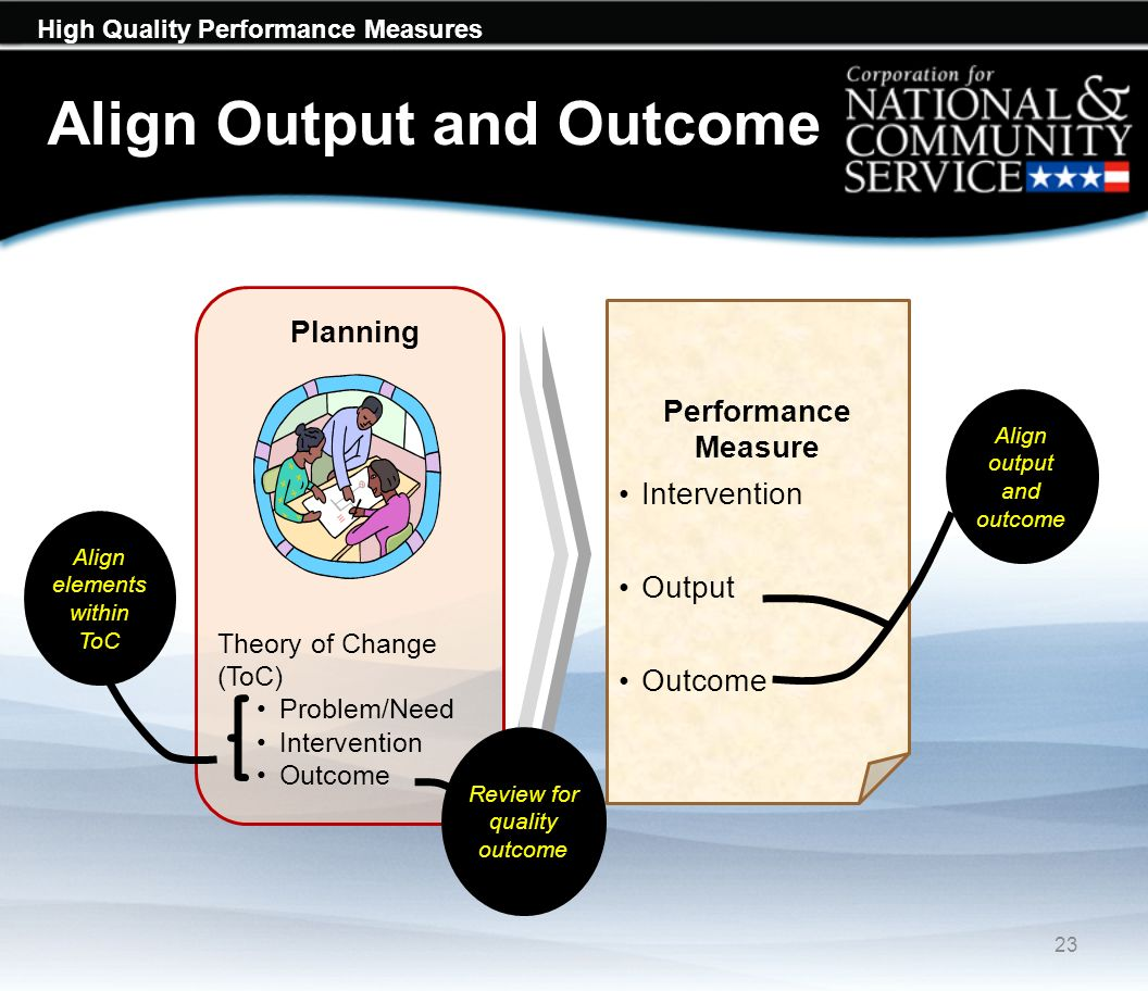 High Quality Performance Measures Align Output and Outcome 23 Performance Measure Intervention Output Outcome Align output and outcome Planning Theory of Change (ToC) Problem/Need Intervention Outcome Align elements within ToC Review for quality outcome
