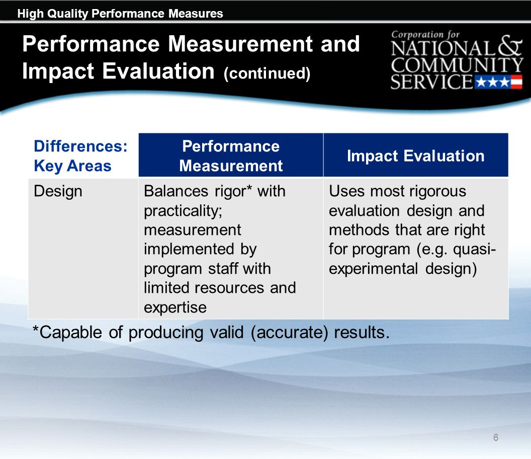 High Quality Performance Measures Performance Measurement and Impact Evaluation (continued) Differences: Key Areas Performance Measurement Impact Evaluation DesignBalances rigor* with practicality; measurement implemented by program staff with limited resources and expertise Uses most rigorous evaluation design and methods that are right for program (e.g.