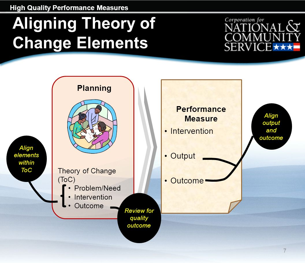 High Quality Performance Measures Aligning Theory of Change Elements 7 Performance Measure Intervention Output Outcome Align output and outcome Planning Theory of Change (ToC) Problem/Need Intervention Outcome Align elements within ToC Review for quality outcome