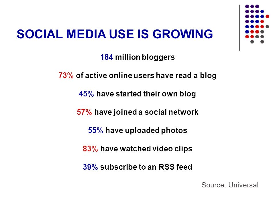 184 million bloggers 73% of active online users have read a blog 45% have started their own blog 57% have joined a social network 55% have uploaded photos 83% have watched video clips 39% subscribe to an RSS feed Source: Universal SOCIAL MEDIA USE IS GROWING