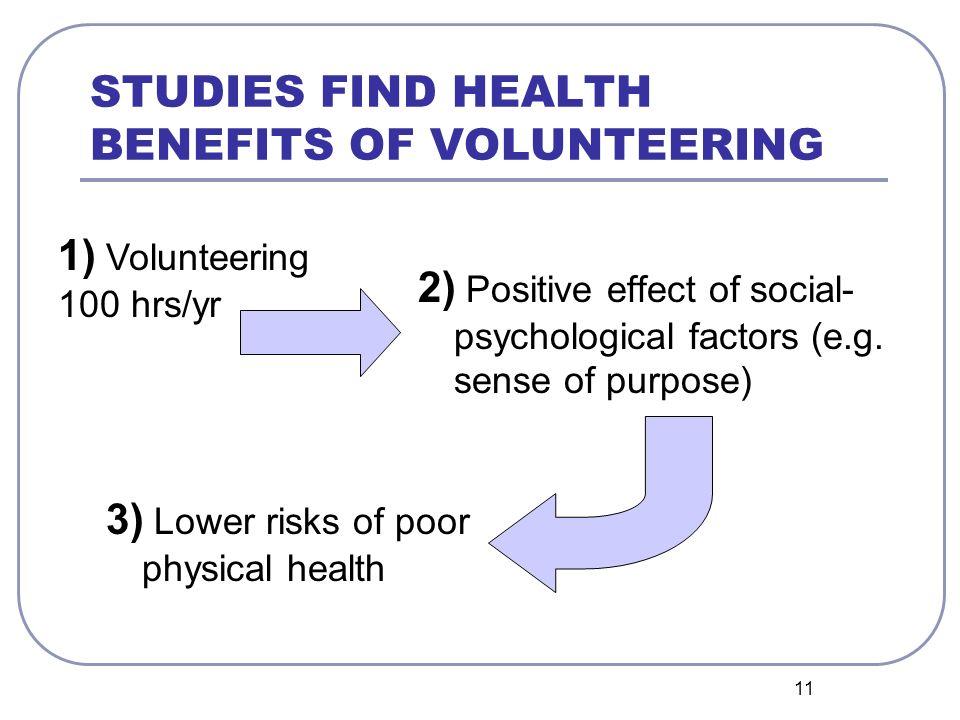11 STUDIES FIND HEALTH BENEFITS OF VOLUNTEERING 2) Positive effect of social- psychological factors (e.g. sense of purpose) 3) Lower risks of poor phy
