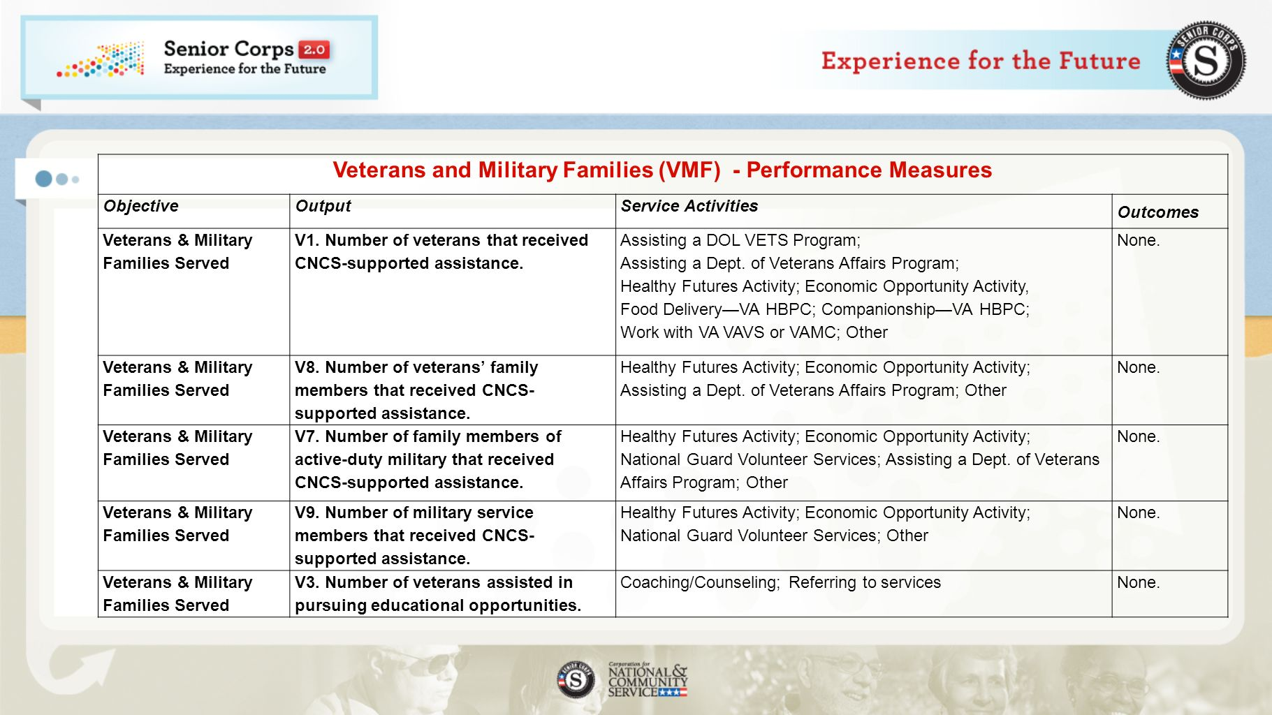 Veterans and Military Families (VMF) - Performance Measures ObjectiveOutputService Activities Outcomes Veterans & Military Families Served V1.